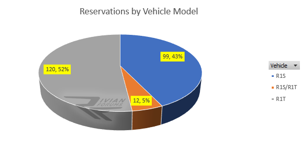 rivian reservations by model breakdown.png